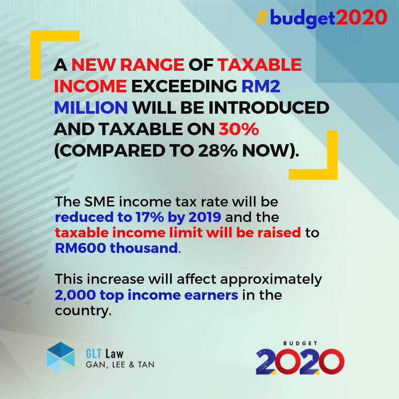 Budget 2020 increase tax for the very high income earners